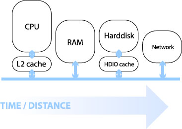 Computer components by distance from processor