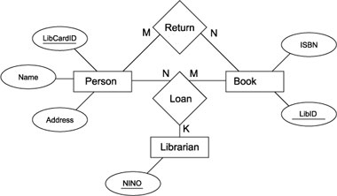Library example ER diagram