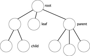 Basic tree structure